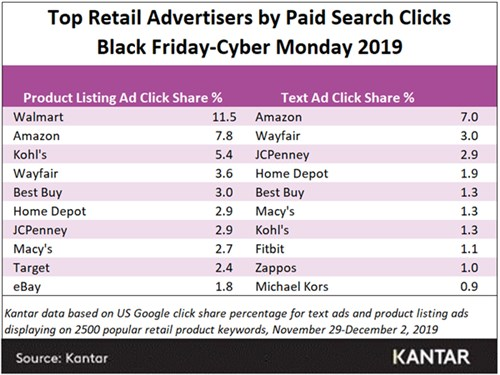 Top retail by paid_search_black friday_500x375