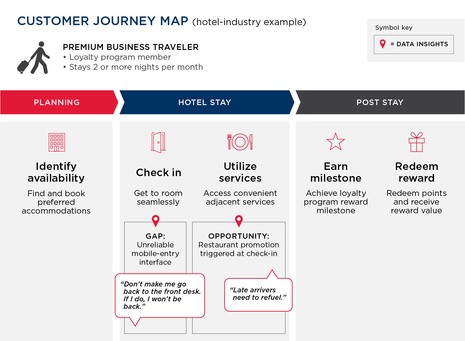Customer journey map 1
