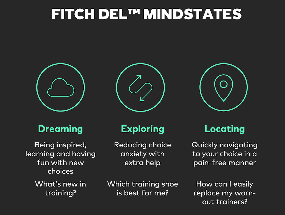 FITCH mindstates