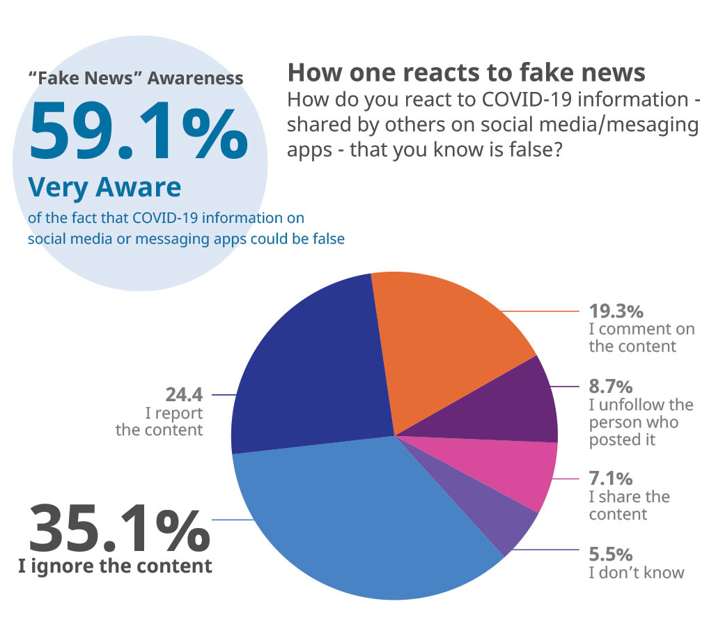 Diagram showing reactions to fake news